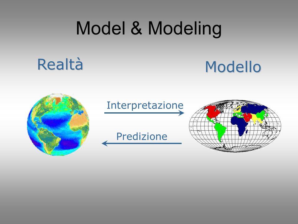 Model & Modeling Realtà Modello Interpretazione Predizione