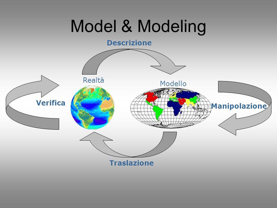 Model & Modeling Descrizione Verifica Realtà Modello Manipolazione