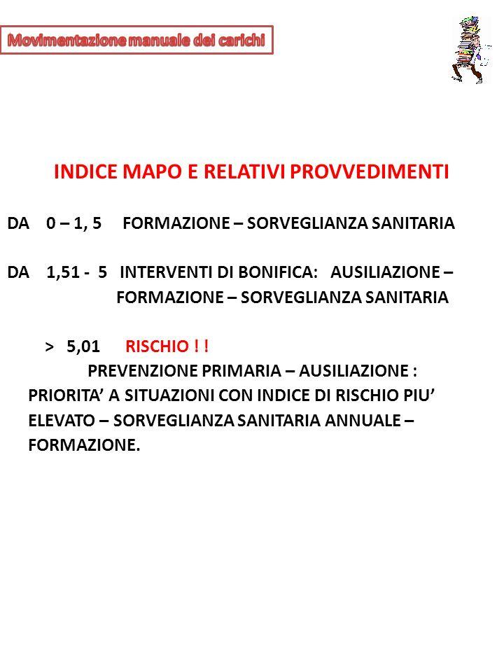 INDICE MAPO E RELATIVI PROVVEDIMENTI