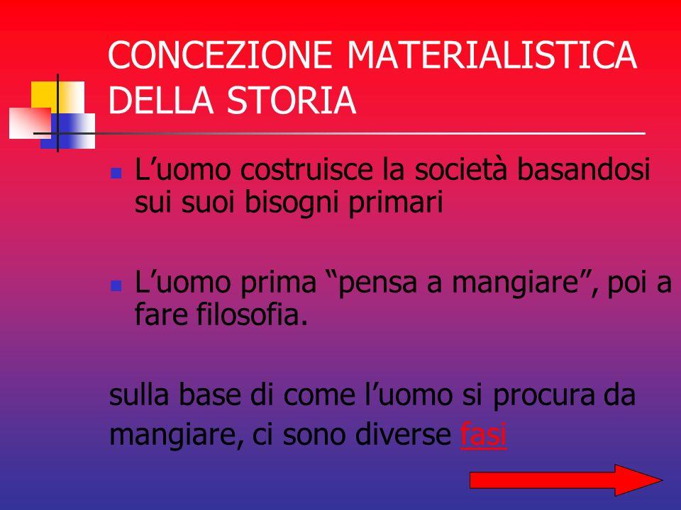 CONCEZIONE MATERIALISTICA DELLA STORIA