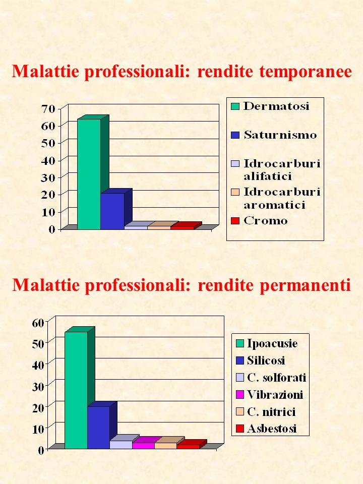 Malattie professionali: rendite temporanee