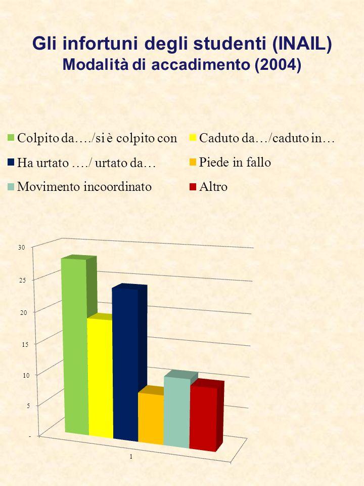 Gli infortuni degli studenti (INAIL) Modalità di accadimento (2004)