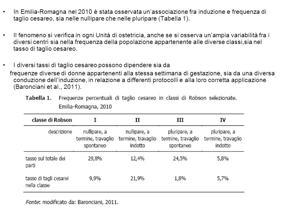 In Emilia-Romagna nel 2010 è stata osservata un'associazione fra induzione e frequenza di taglio cesareo, sia nelle nullipare che nelle pluripare (Tabella 1).
