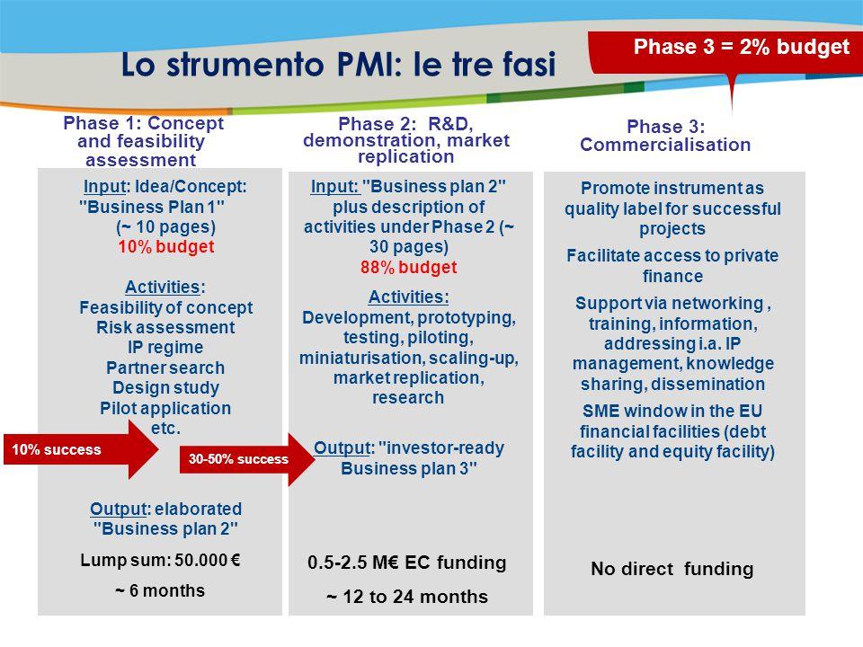 Lo strumento PMI: le tre fasi