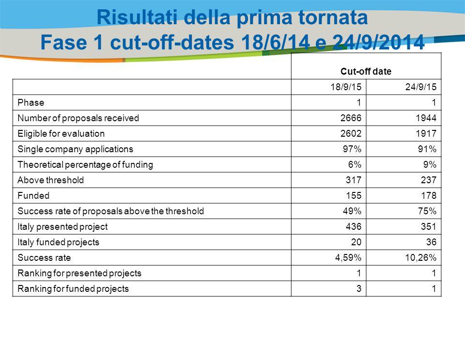 Risultati della prima tornata Fase 1 cut-off-dates 18/6/14 e 24/9/2014
