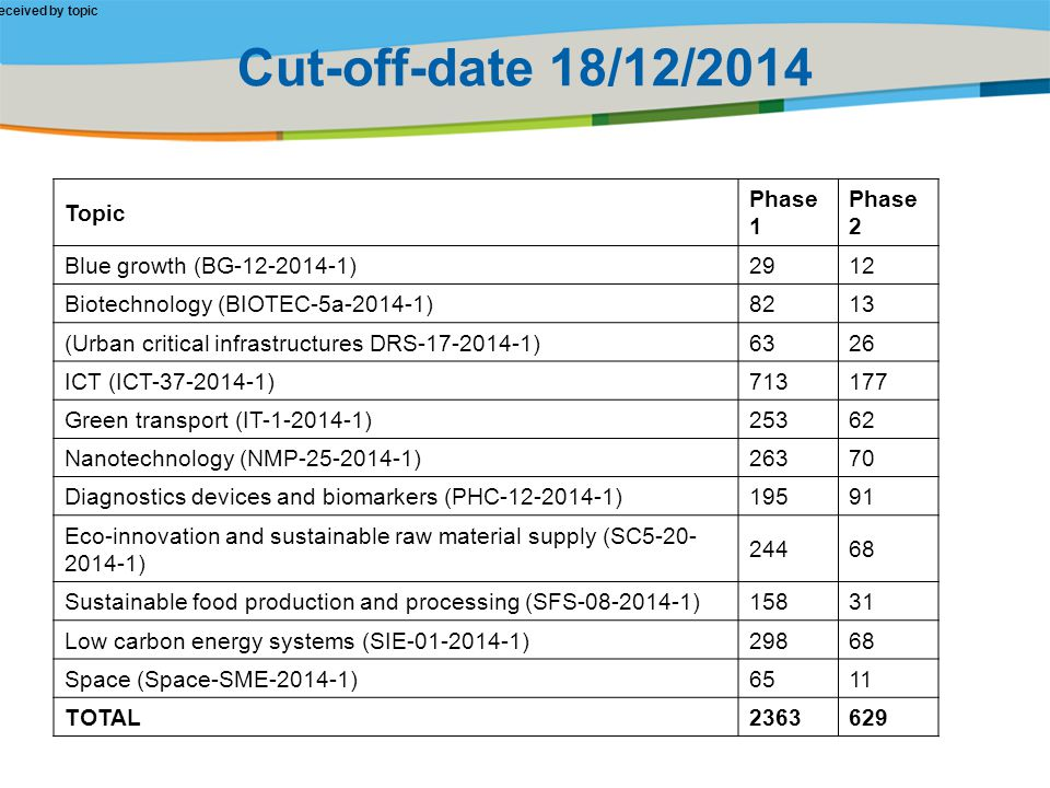 Cut-off-date 18/12/2014 Topic Phase 1 Phase 2