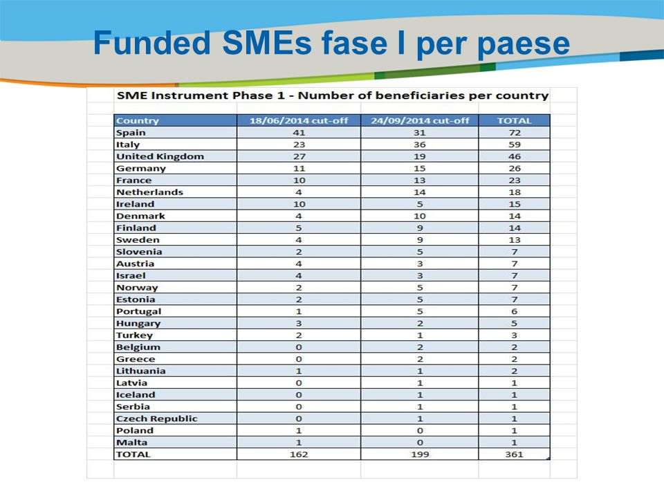 Funded SMEs fase I per paese