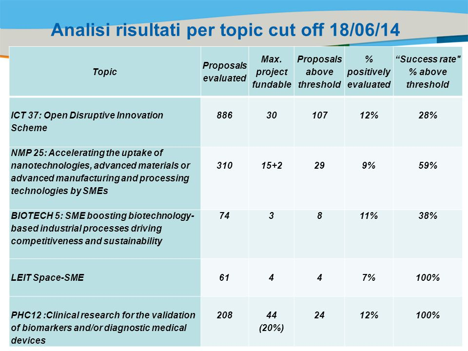 Analisi risultati per topic cut off 18/06/14
