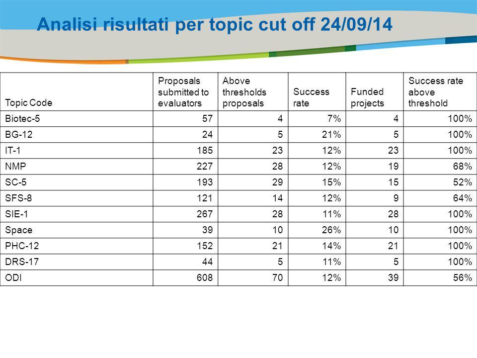 Analisi risultati per topic cut off 24/09/14