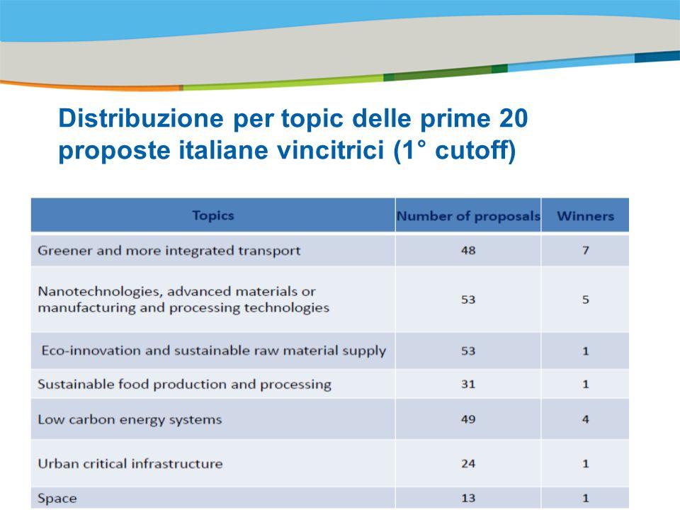 Distribuzione per topic delle prime 20 proposte italiane vincitrici (1° cutoff)