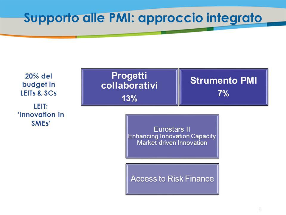Supporto alle PMI: approccio integrato 20% del budget in LEITs & SCs