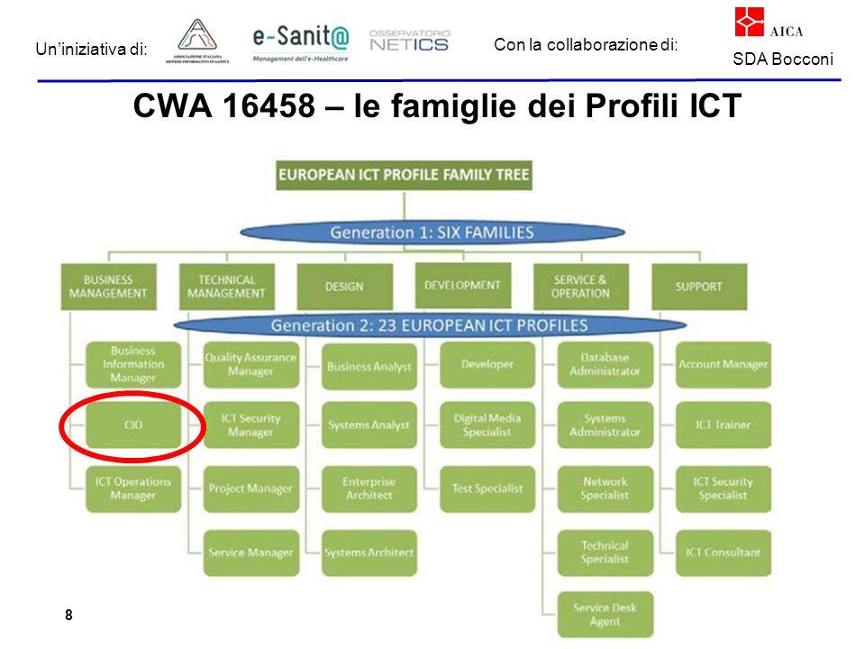CWA 16458 – le famiglie dei Profili ICT