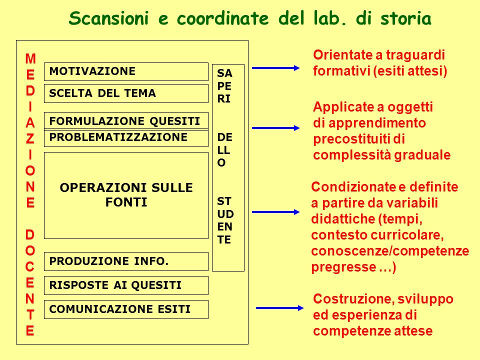 Scansioni e coordinate del lab. di storia