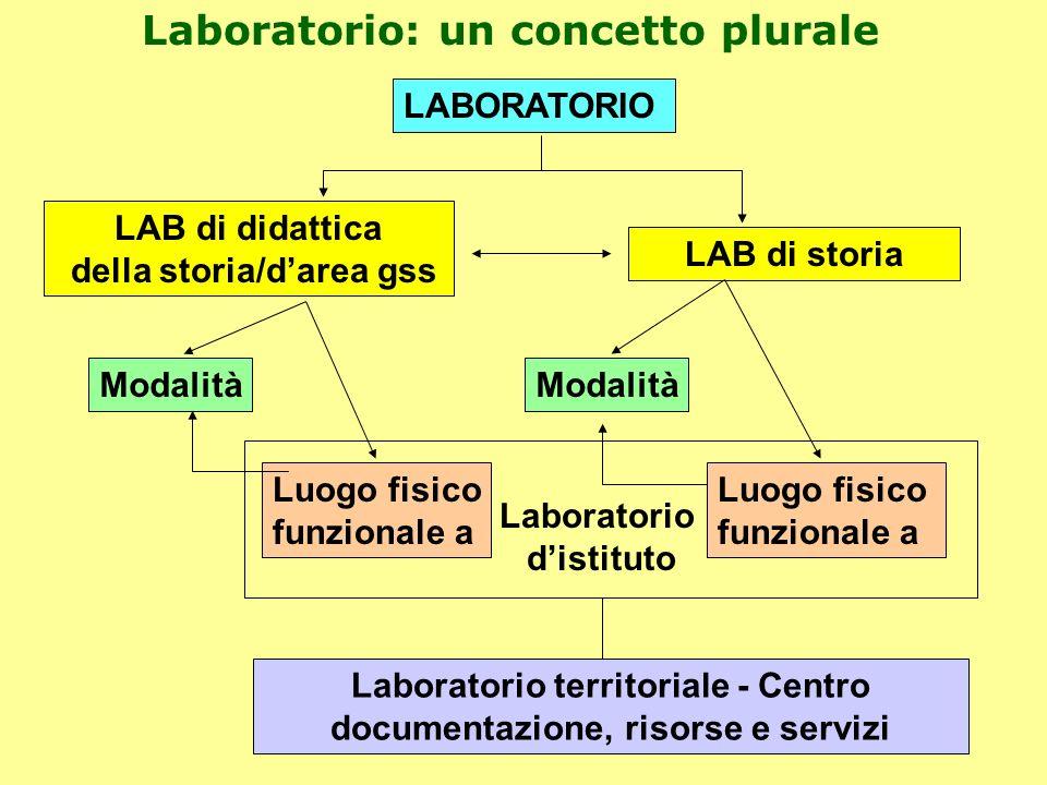 Laboratorio: un concetto plurale