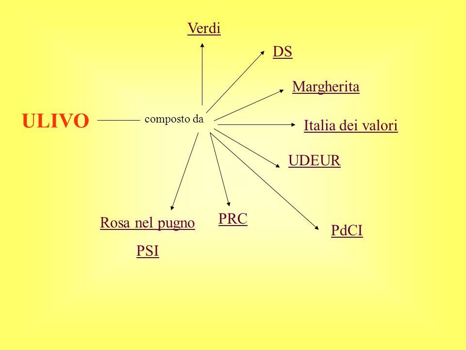 ULIVO Verdi DS Margherita Italia dei valori UDEUR PRC Rosa nel pugno
