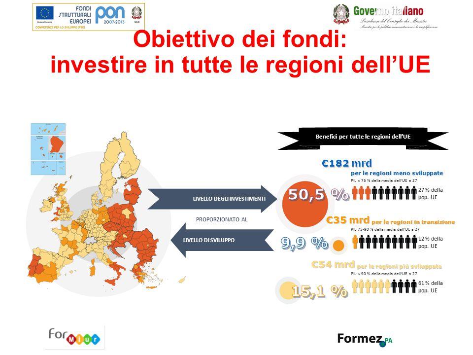 Obiettivo dei fondi: investire in tutte le regioni dell'UE
