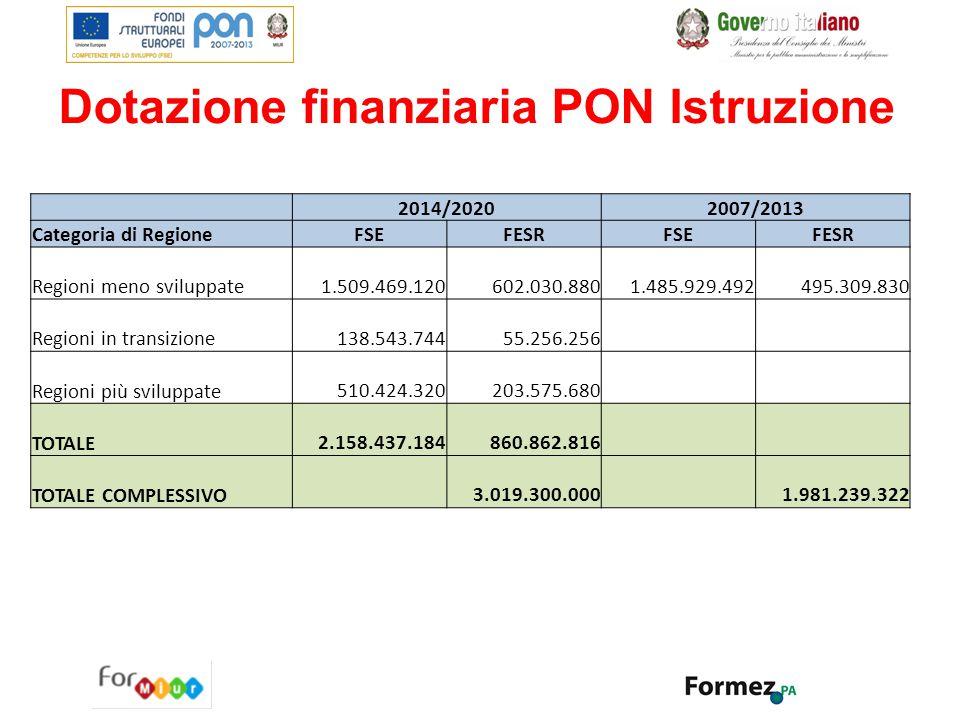 Dotazione finanziaria PON Istruzione