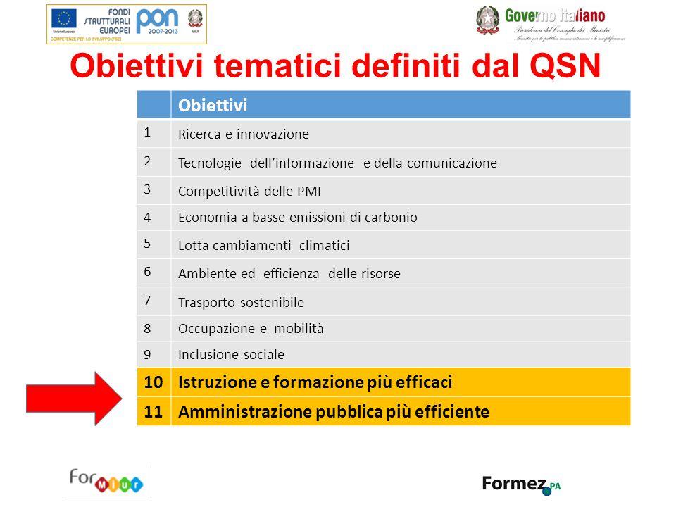 Obiettivi tematici definiti dal QSN