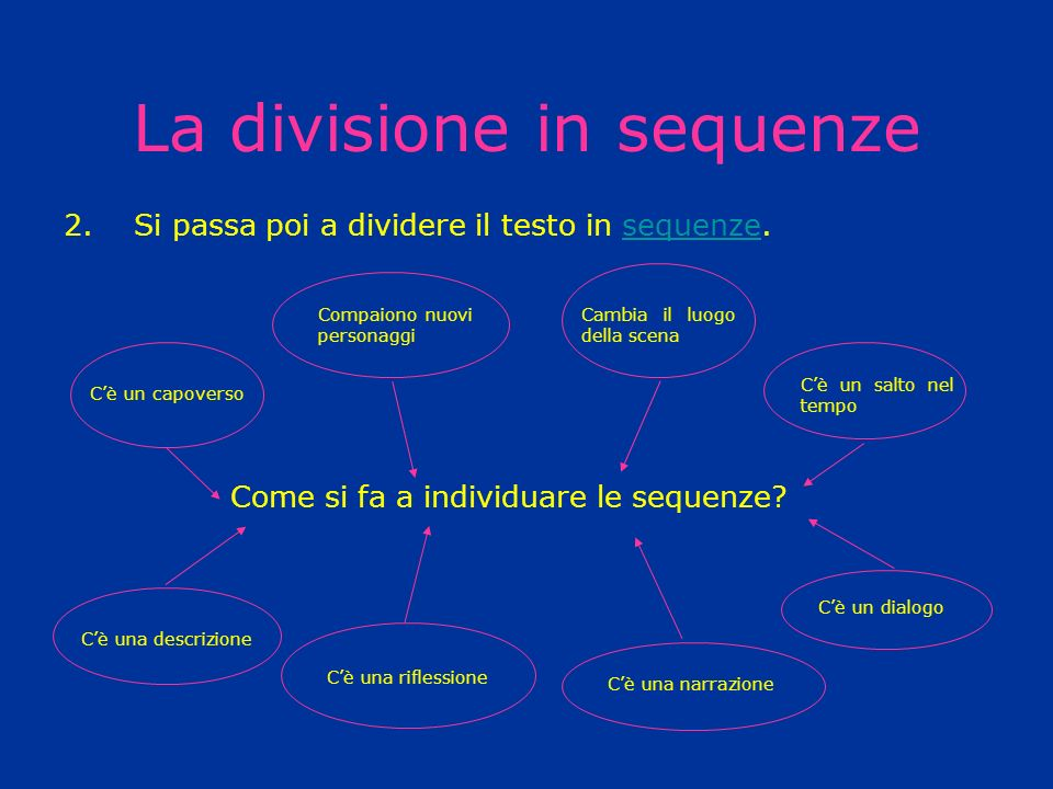 La divisione in sequenze