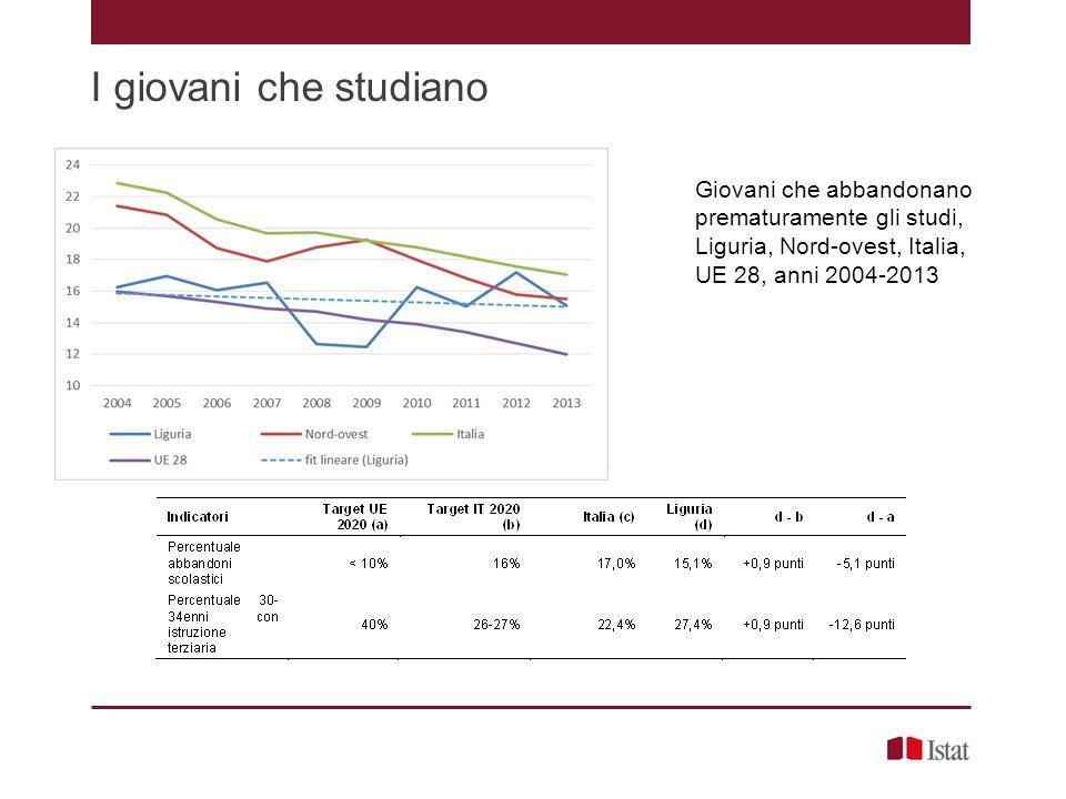 I giovani che studiano Giovani che abbandonano prematuramente gli studi, Liguria, Nord-ovest, Italia, UE 28, anni 2004-2013.