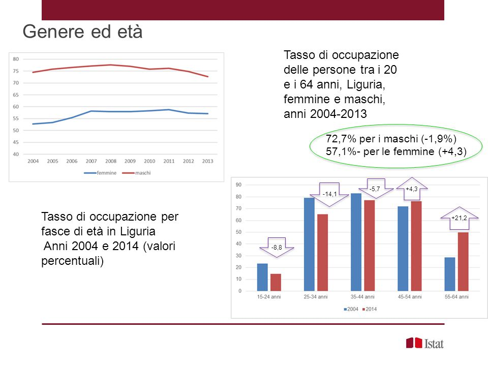Genere ed età Tasso di occupazione delle persone tra i 20 e i 64 anni, Liguria, femmine e maschi, anni 2004-2013.
