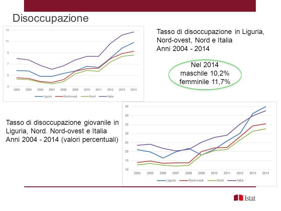 Disoccupazione Tasso di disoccupazione in Liguria, Nord-ovest, Nord e Italia. Anni 2004 - 2014. Nel 2014.