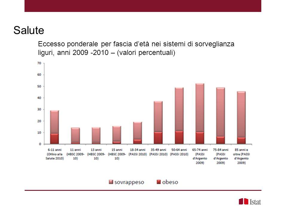 Salute Eccesso ponderale per fascia d'età nei sistemi di sorveglianza liguri, anni 2009 -2010 – (valori percentuali)