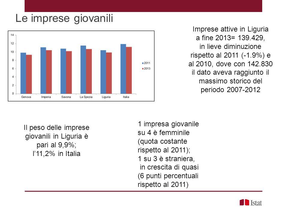 Le imprese giovanili Imprese attive in Liguria a fine 2013= 139.429,
