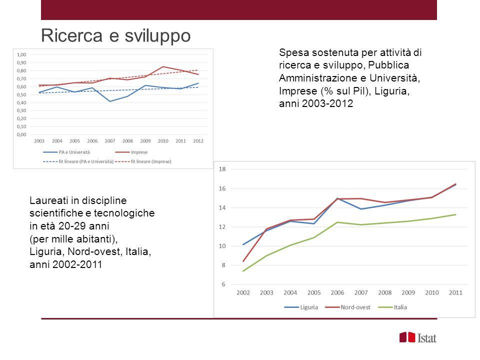 Ricerca e sviluppo Spesa sostenuta per attività di ricerca e sviluppo, Pubblica Amministrazione e Università, Imprese (% sul Pil), Liguria,