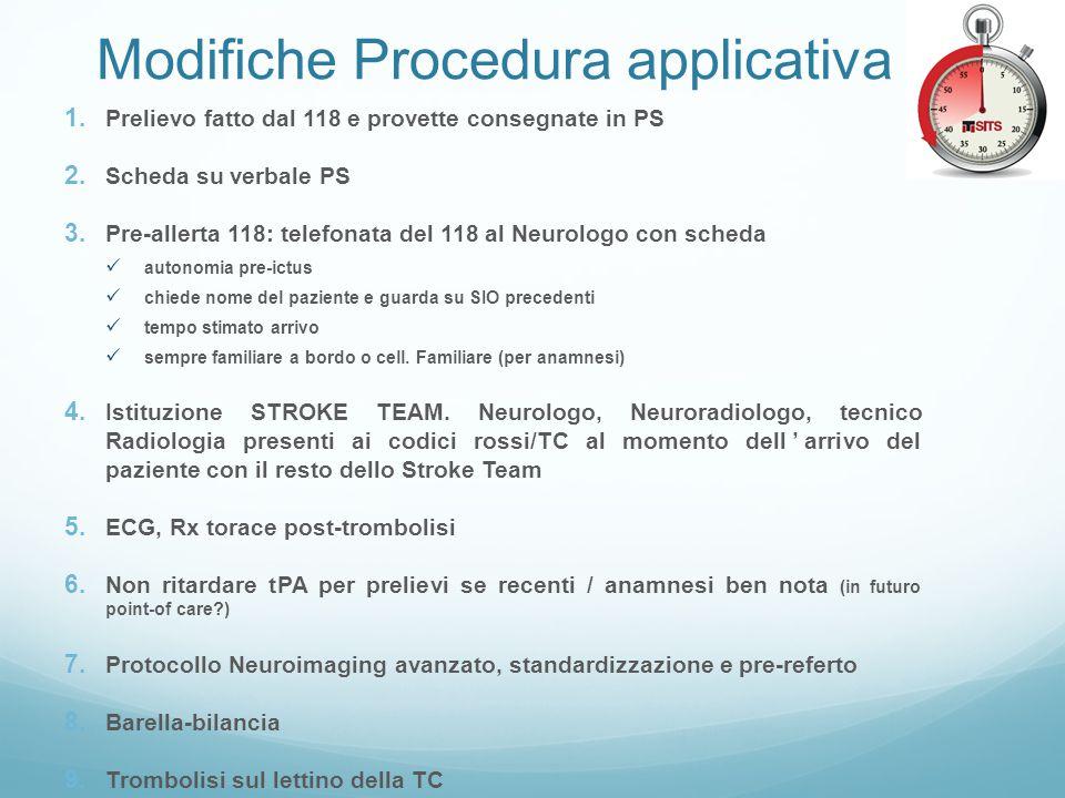 Modifiche Procedura applicativa