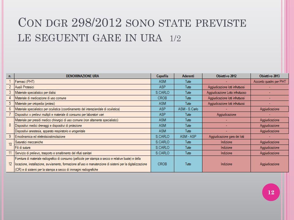 Con dgr 298/2012 sono state previste le seguenti gare in ura 1/2