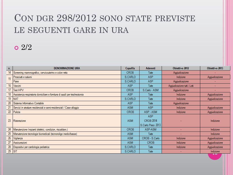 Con dgr 298/2012 sono state previste le seguenti gare in ura