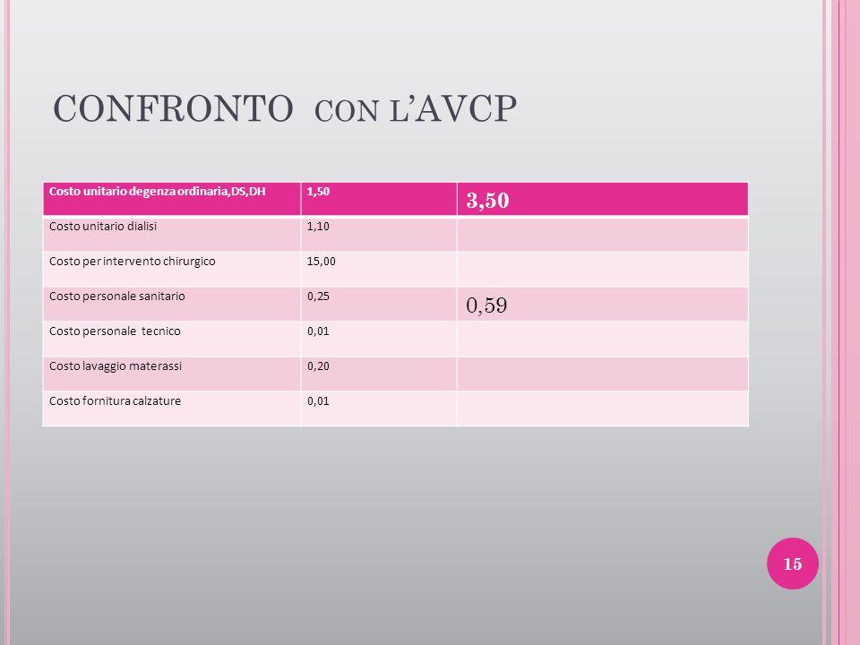 CONFRONTO con l'AVCP 3,50 0,59 Costo unitario degenza ordinaria,DS,DH