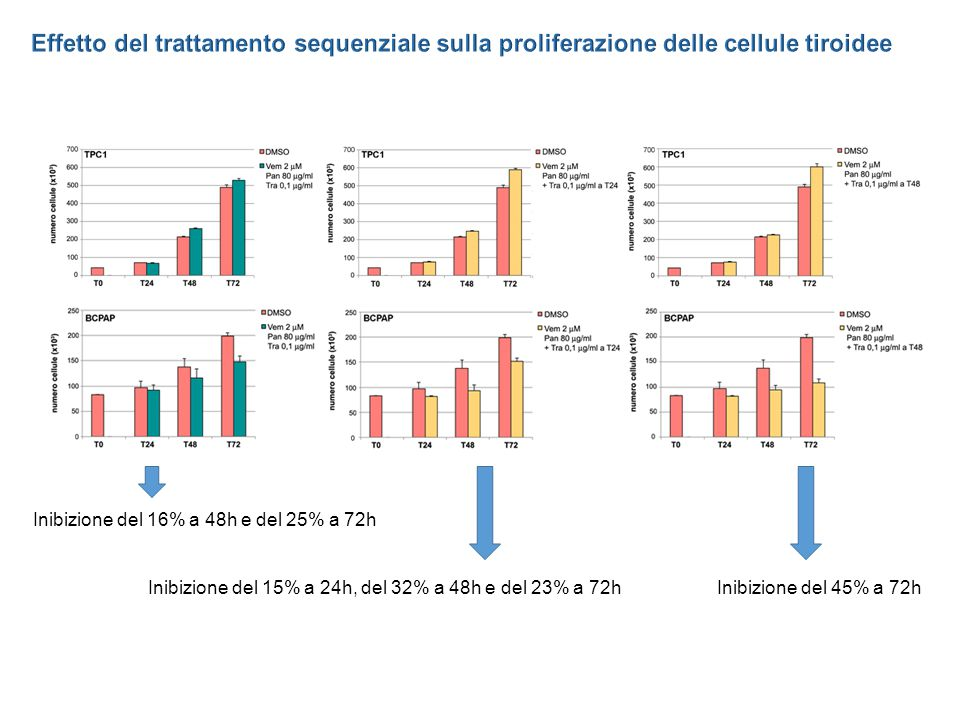 Effetto del trattamento sequenziale sulla proliferazione delle cellule tiroidee