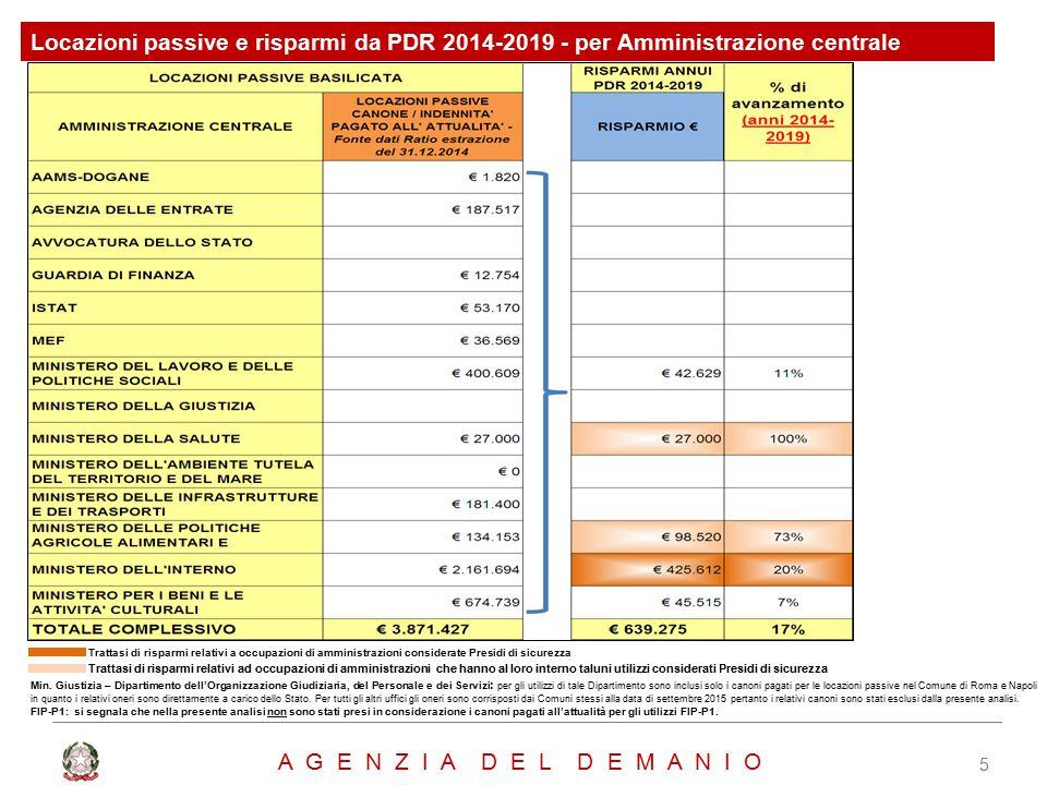 Locazioni passive e risparmi da PDR 2014-2019 - per Amministrazione centrale