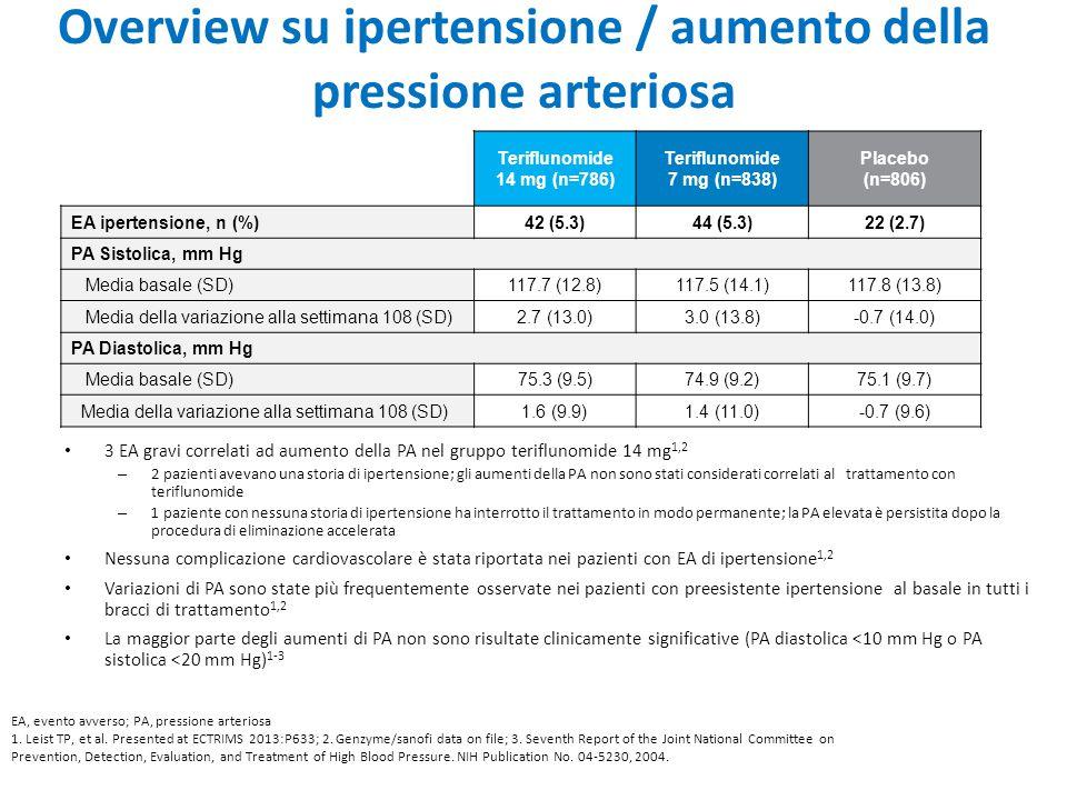 Overview su ipertensione / aumento della pressione arteriosa