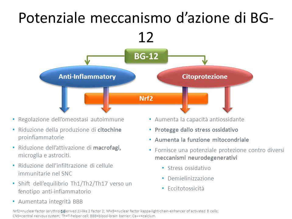 Potenziale meccanismo d'azione di BG-12