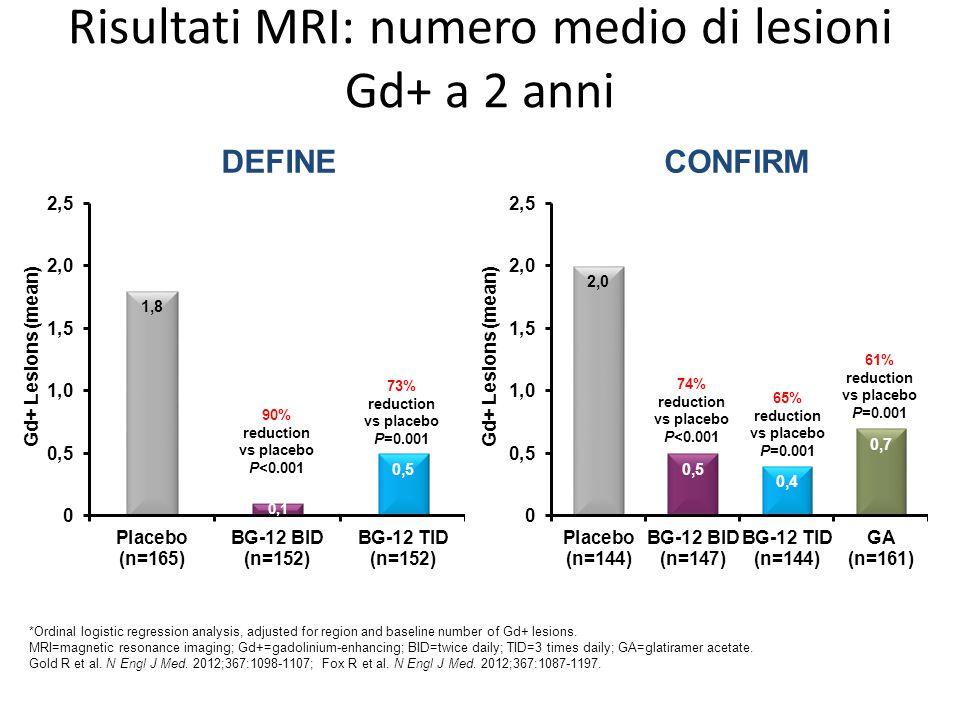 Risultati MRI: numero medio di lesioni Gd+ a 2 anni