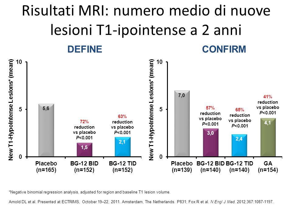 Risultati MRI: numero medio di nuove lesioni T1-ipointense a 2 anni