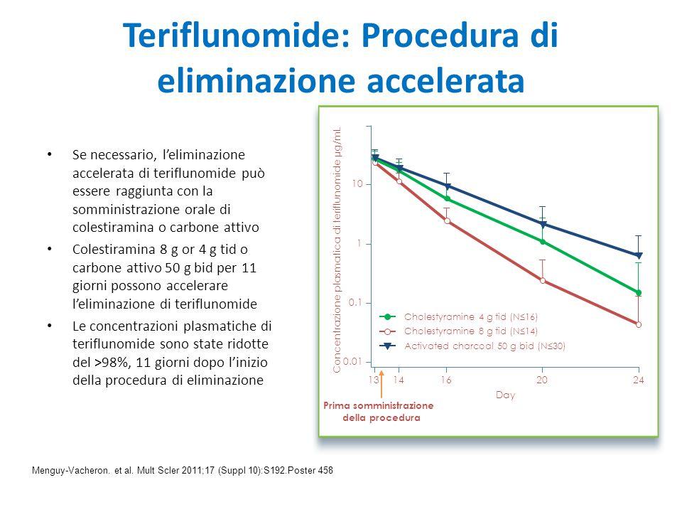 Teriflunomide: Procedura di eliminazione accelerata