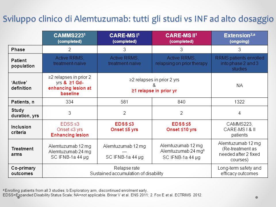 Sviluppo clinico di Alemtuzumab: tutti gli studi vs INF ad alto dosaggio