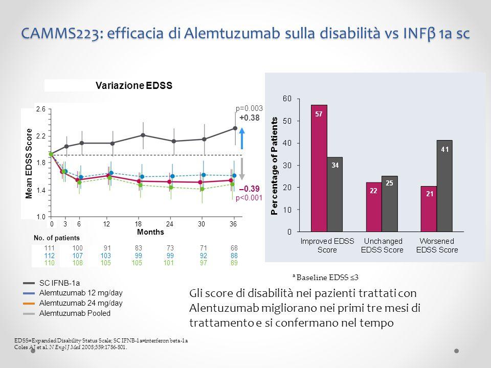 CAMMS223: efficacia di Alemtuzumab sulla disabilità vs INFβ 1a sc