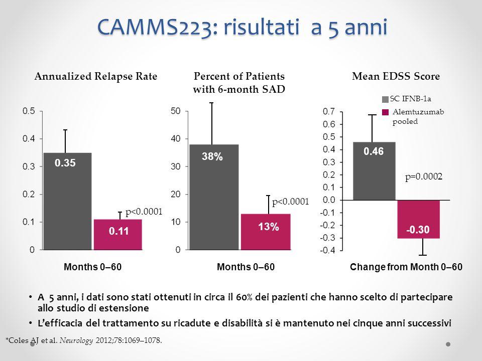 CAMMS223: risultati a 5 anni