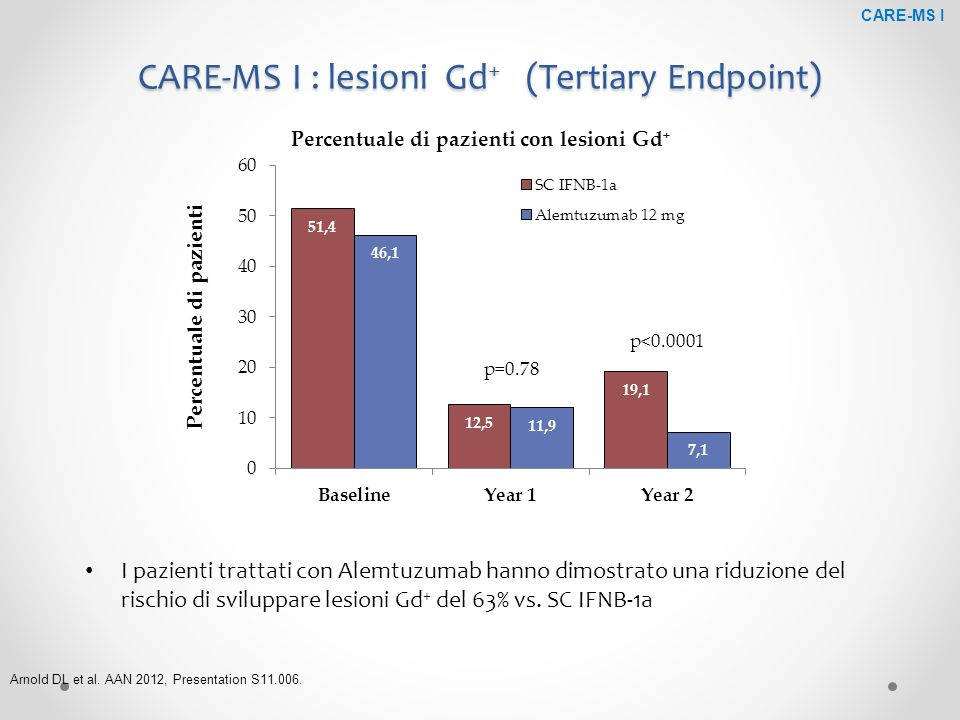 CARE-MS I : lesioni Gd+ (Tertiary Endpoint)