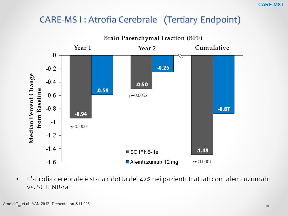 CARE-MS I : Atrofia Cerebrale (Tertiary Endpoint)
