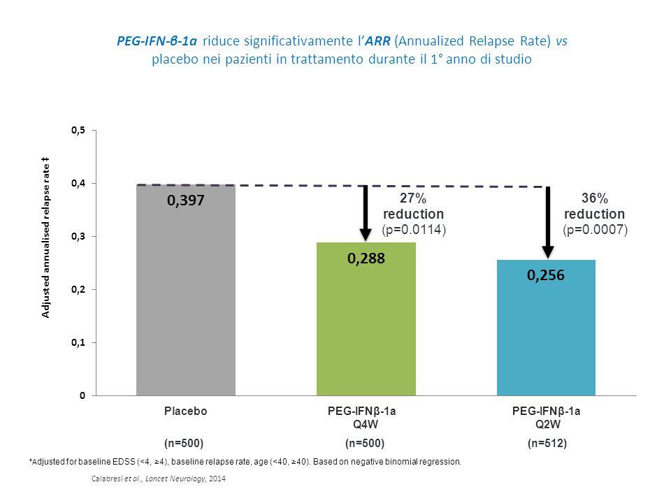 PEG-IFN-β-1a riduce significativamente l'ARR (Annualized Relapse Rate) vs placebo nei pazienti in trattamento durante il 1° anno di studio
