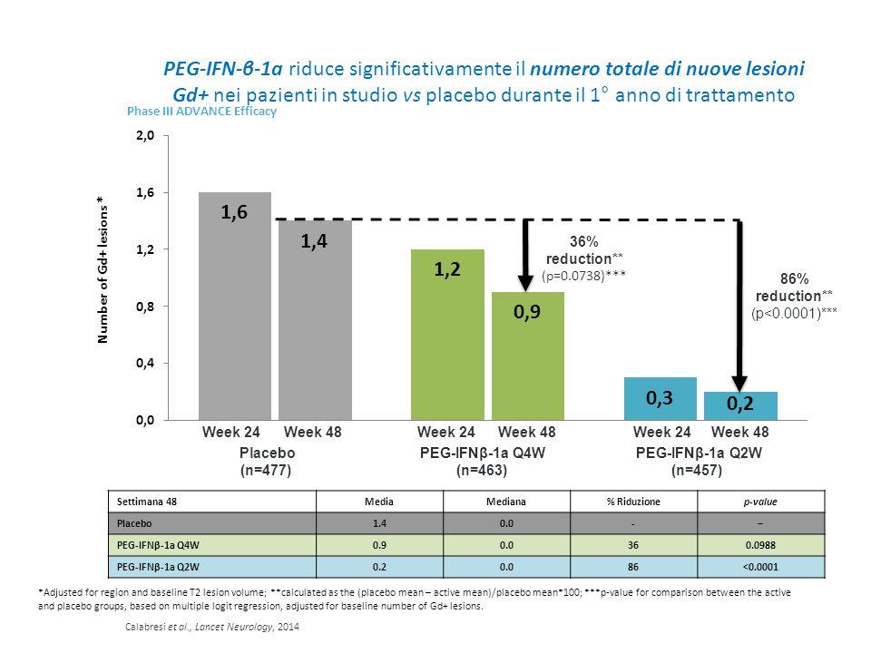 PEG-IFN-β-1a riduce significativamente il numero totale di nuove lesioni Gd+ nei pazienti in studio vs placebo durante il 1° anno di trattamento
