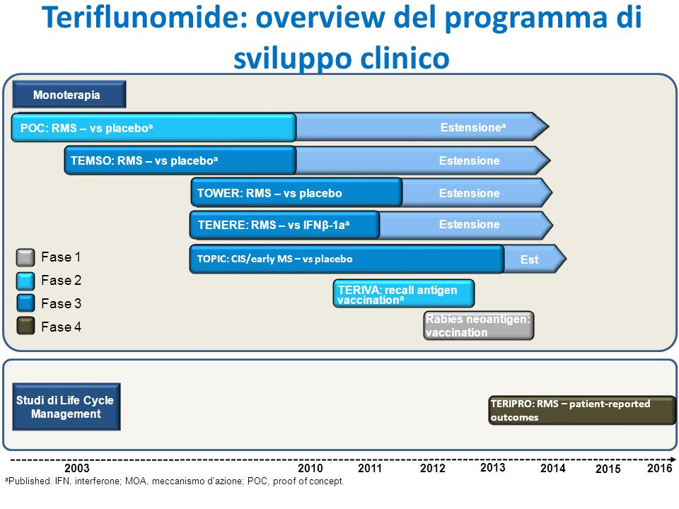 Teriflunomide: overview del programma di sviluppo clinico