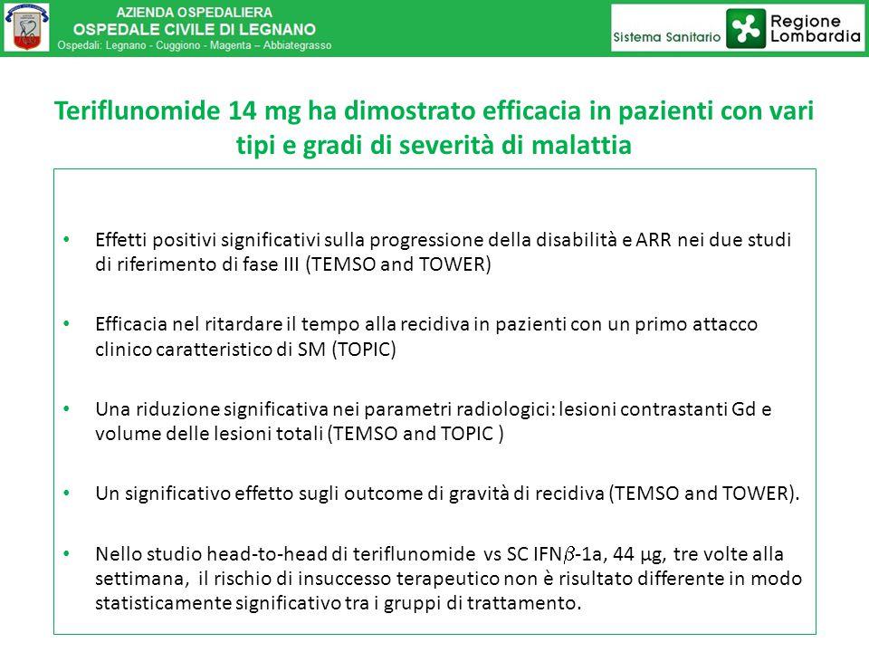 Teriflunomide 14 mg ha dimostrato efficacia in pazienti con vari tipi e gradi di severità di malattia