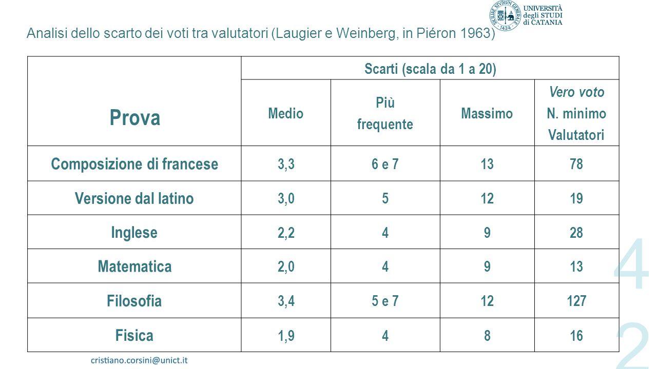 Prova Composizione di francese Versione dal latino Inglese Matematica